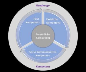 Sales-Coaching und Vertriebs-Coaching